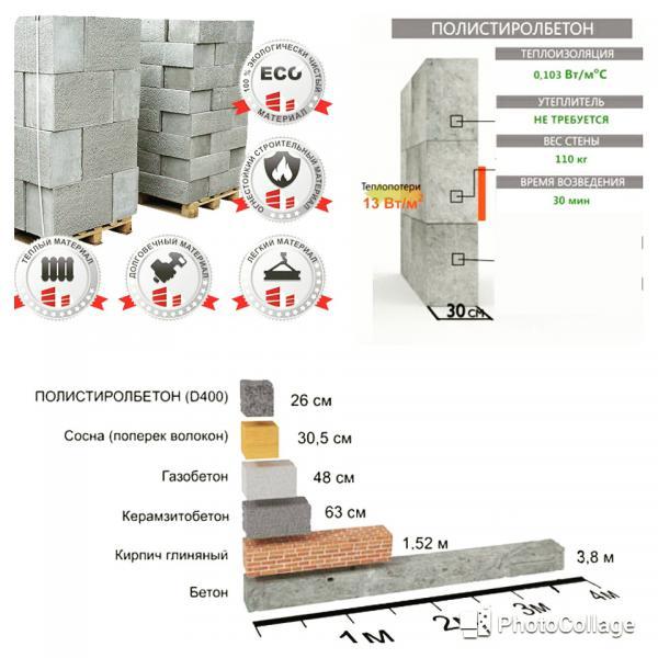 Заливка керамзитобетона видео бетонная смесь b25